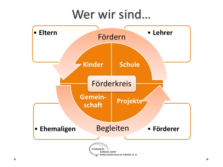 Förderkreis Kreuzschule